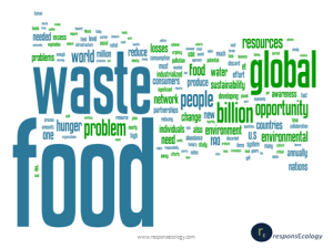 Global Food Waste Wordle